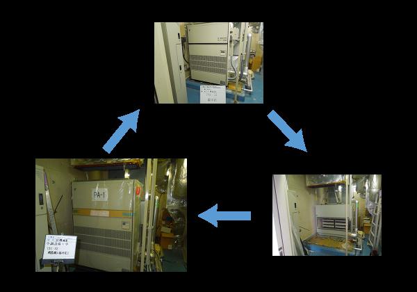 空調設備用エアコン床置型フロー図